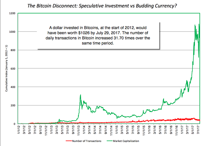 investing future currency